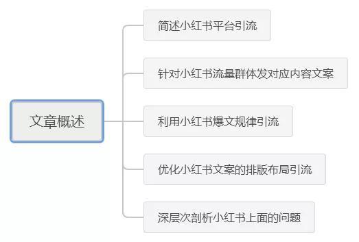 小红书引流:如何用精致内容引流精准客户